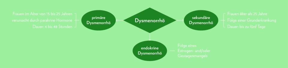 Grafik 1: Die drei Formen der Dysmenorrhö